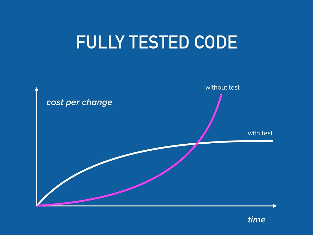 Desmistificando testes no mundo Mobile
